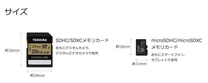 SDメモリカードの違い
